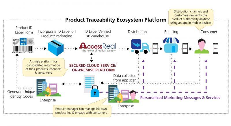 Product Traceability Ecosystem Platform diagram
