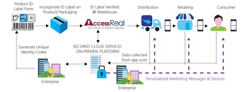 AccessReal Product Production Cycle