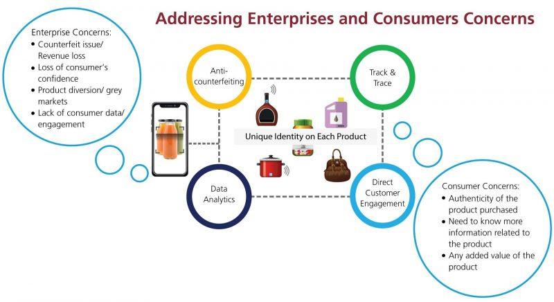 Addressing Enterprises' and Consumers' Concerns diagram