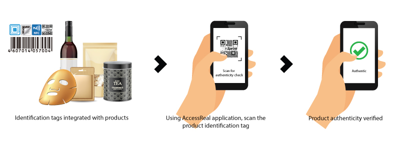 AccessReal-Product-Authentication-Steps